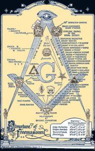 379px-Freemasons_structure